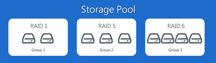 Now Multiple Volumes Can Be Created On The Storage Pool To Provide Flexible Deployment