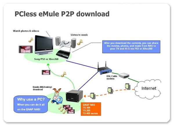 MLDonkey (eMule/eDonkey)的安装及设定concent-snack-bar