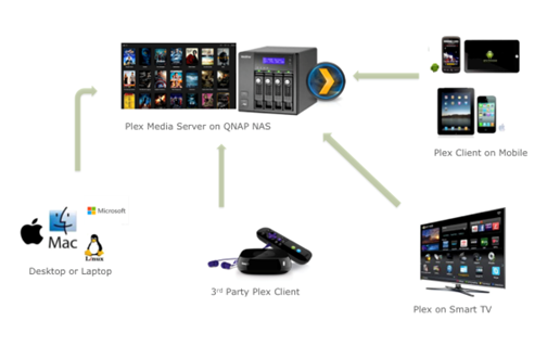 video media server