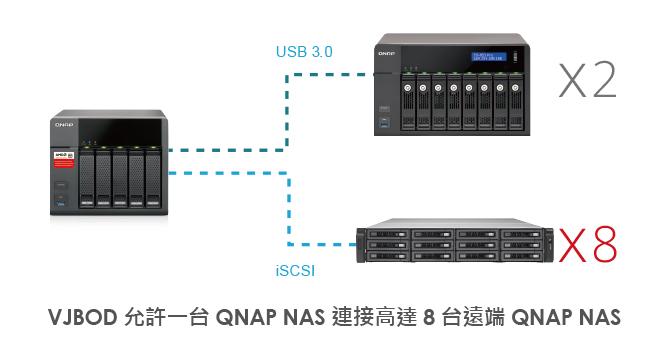 誰說大象不能跳舞!QTS-Gateway 跨界演出,開啓智慧共享雲經濟