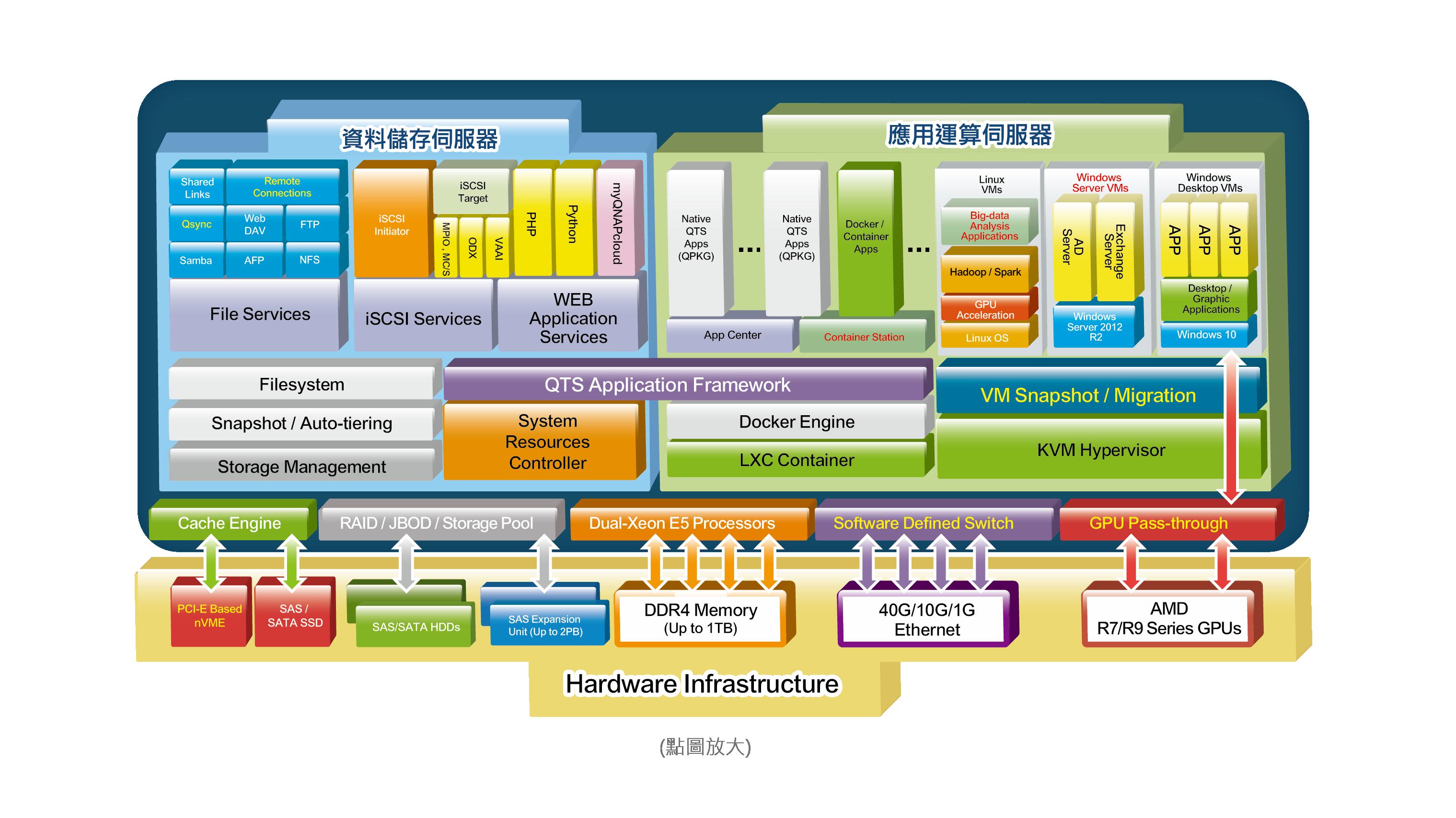 企業運算級 TDS-16489U-SAS-RP 軟體架構