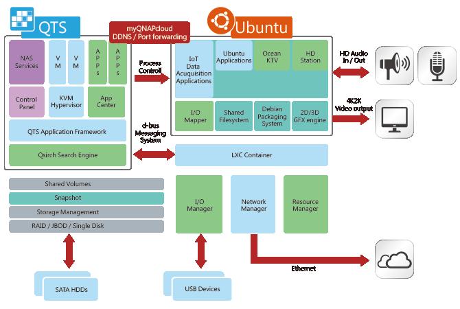 Ubuntu Station