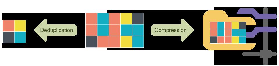 QNAP NAS Deduplicate and compression