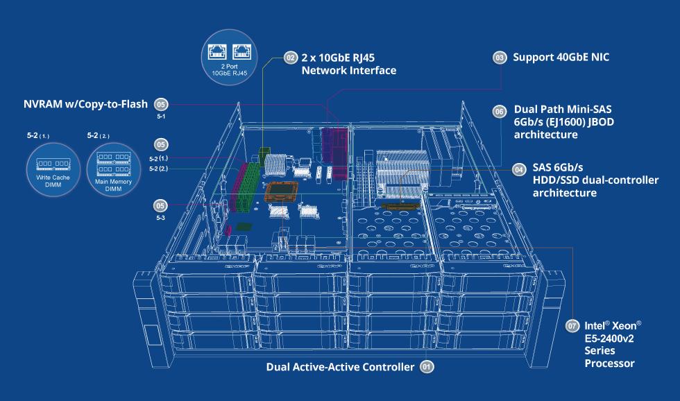 QNAP QNP-ES1640dc-E596G Enterprise ZFS NAS, offering nearly