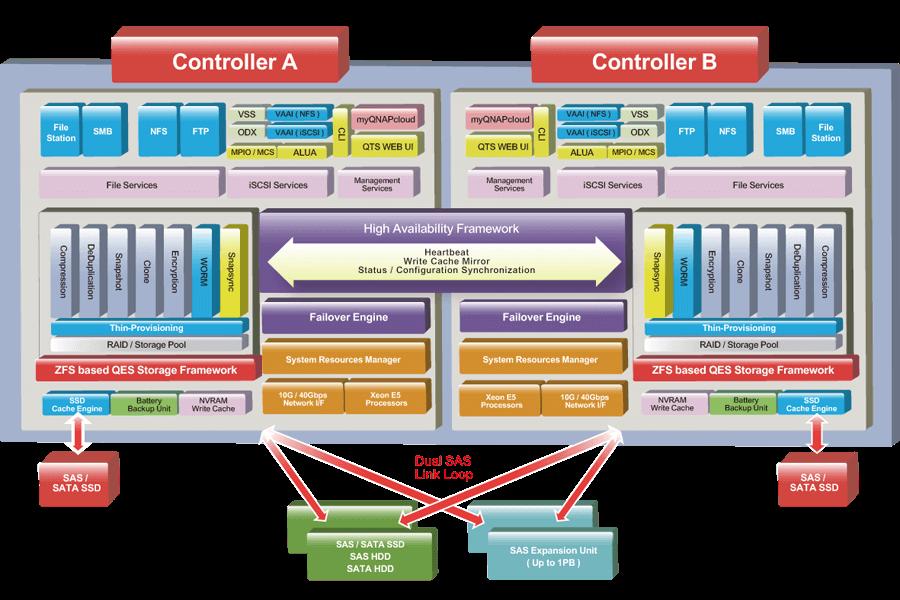 QNAP NAS QES operating system combining