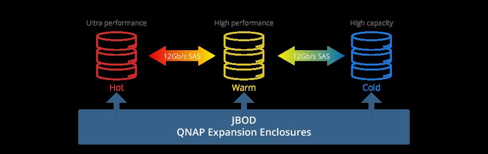 QNAP NAS Enable Auto Tiering