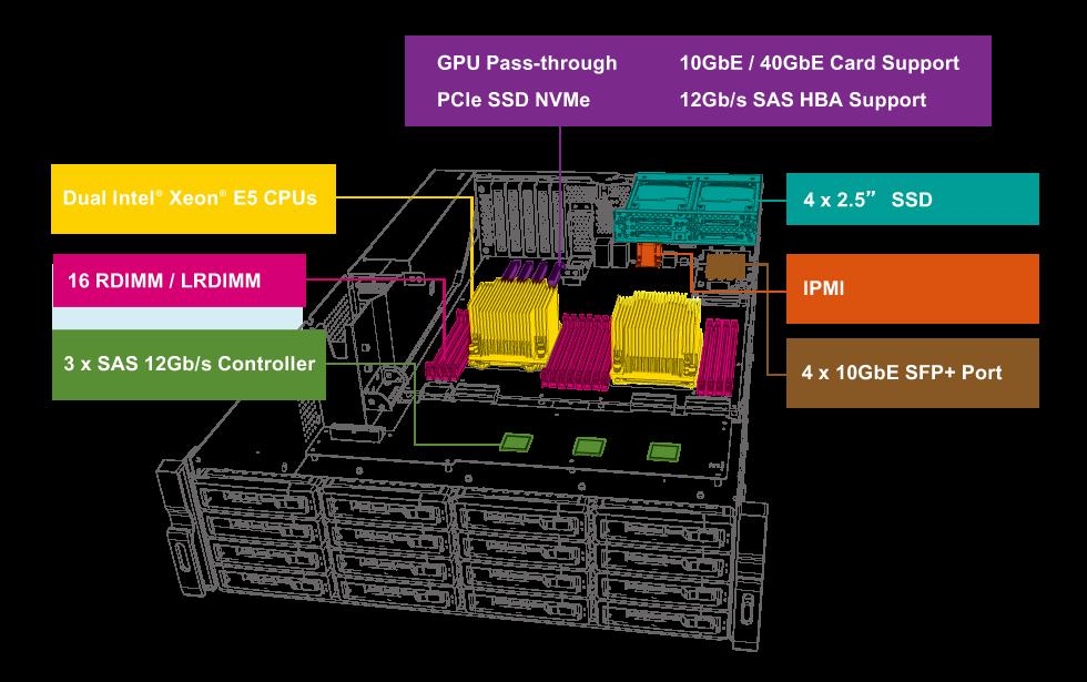 QNAP NAS Server-grade hardware design