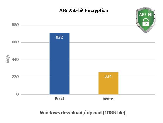 QNAP NAS AES 256-bit Encryption