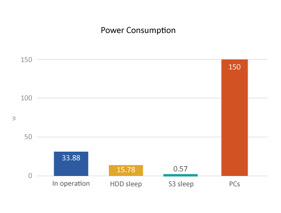 QNAP NAS Power Consumption