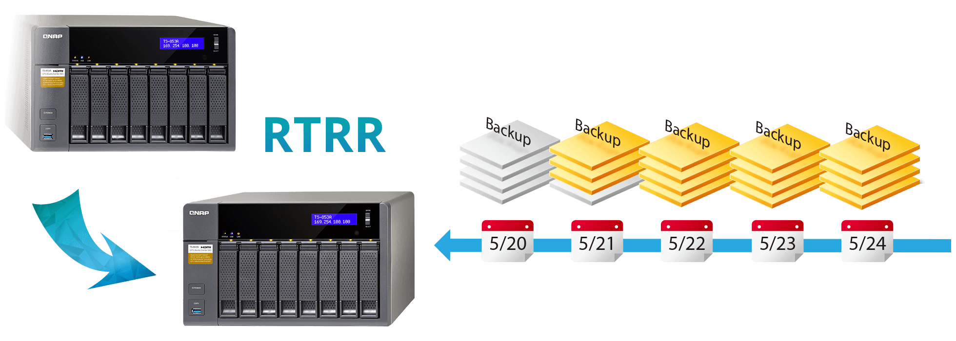 QNAP NAS Disaster recovery solutions