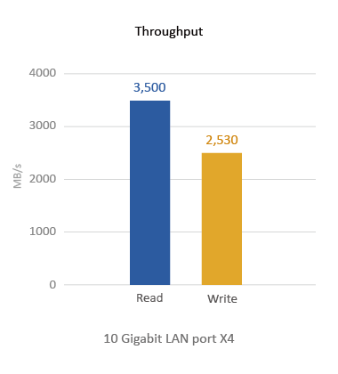 QNAP NAS Throughput