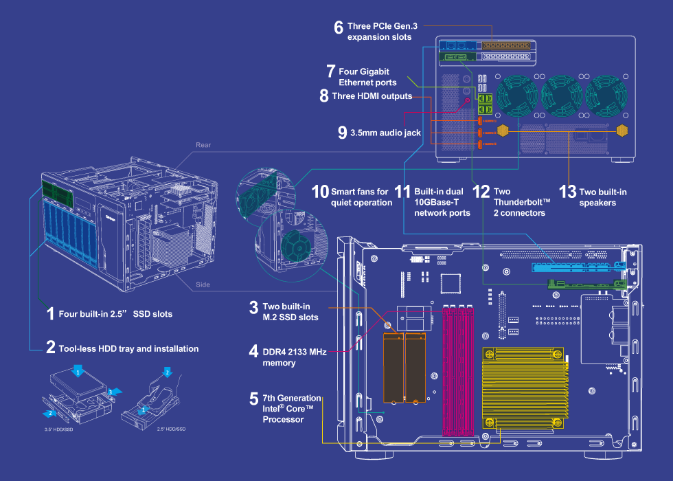 QNAP NAS Advanced hardware