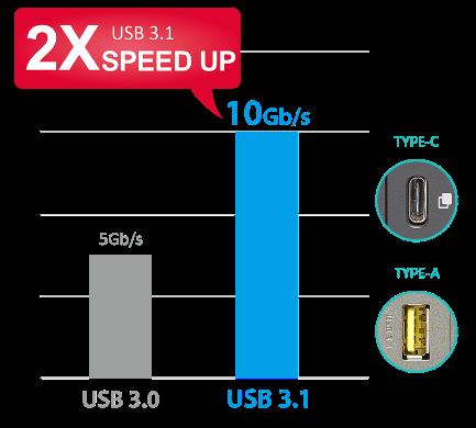 QNAP NAS USB 3.1 10Gbps