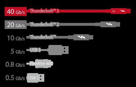 QNAP NAS Thunderbolt 3