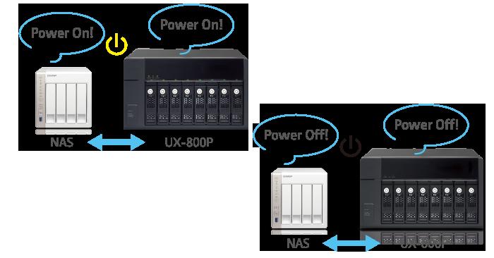 QNAP NAS Smart power design