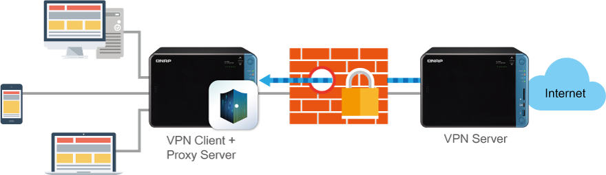 QNAP NAS Secure access with VPN & Proxy Server