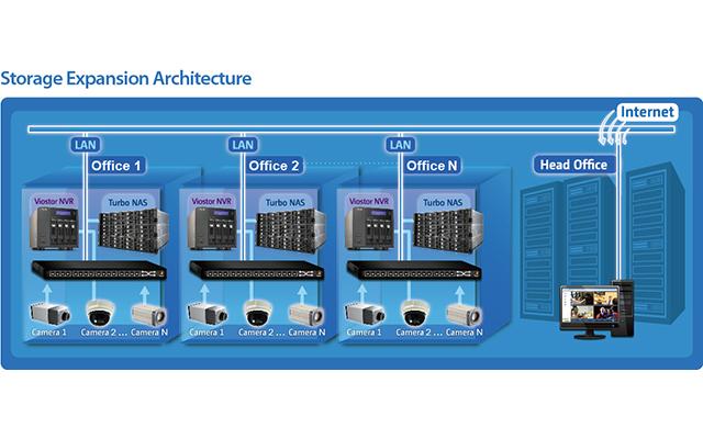 NVR Storage Expansion :: Selecionar QNAP 、 Utilidades NAS :: QNAP